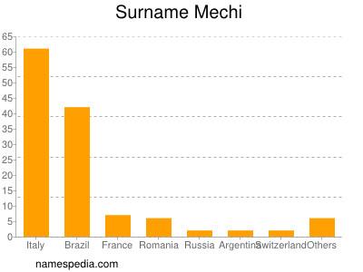 Surname Mechi