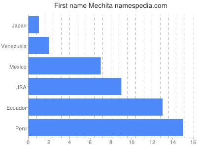 Given name Mechita