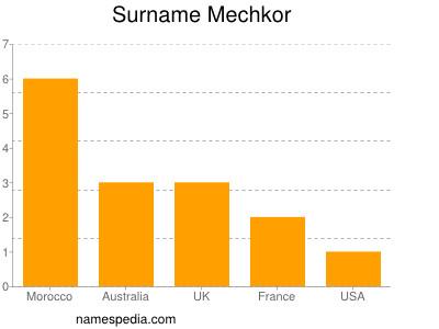 Surname Mechkor