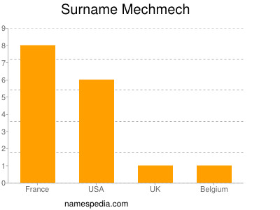 Surname Mechmech
