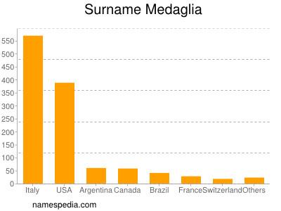 Surname Medaglia