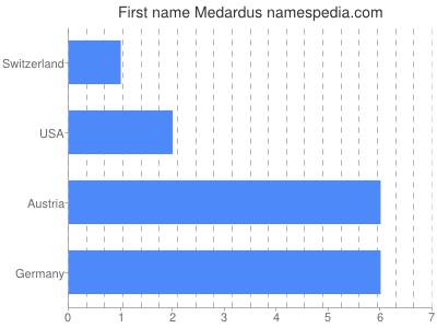 Given name Medardus
