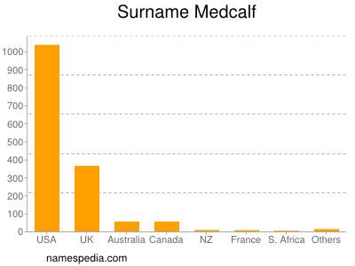 Surname Medcalf