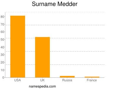 Surname Medder