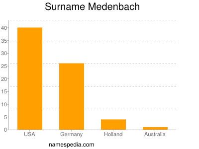Surname Medenbach