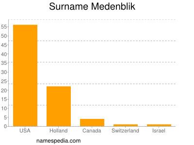 Surname Medenblik