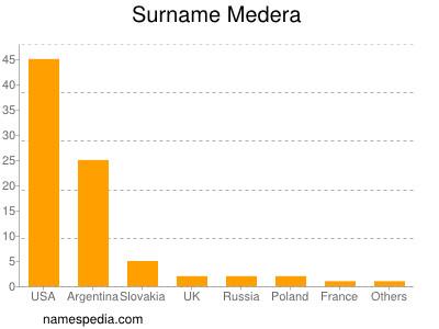 Surname Medera