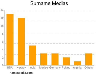 Surname Medias