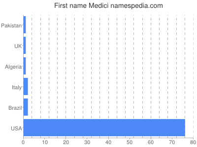 Given name Medici