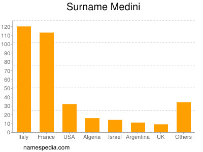 Surname Medini