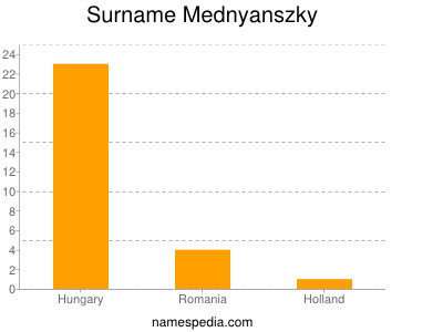 Surname Mednyanszky