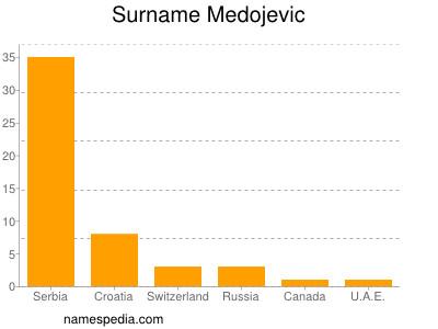 Surname Medojevic