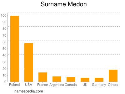 Surname Medon