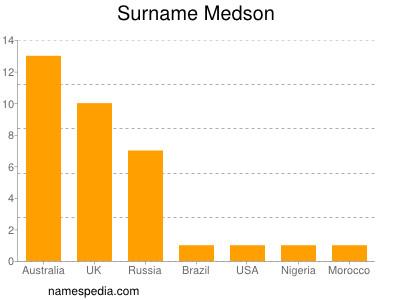 Surname Medson