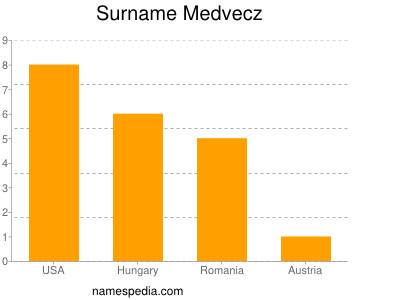 Surname Medvecz