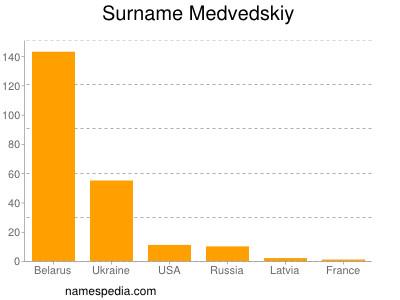 Surname Medvedskiy