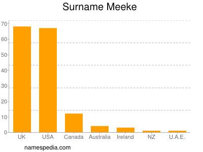 Surname Meeke