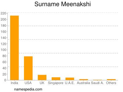 Surname Meenakshi