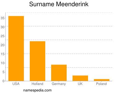 Surname Meenderink