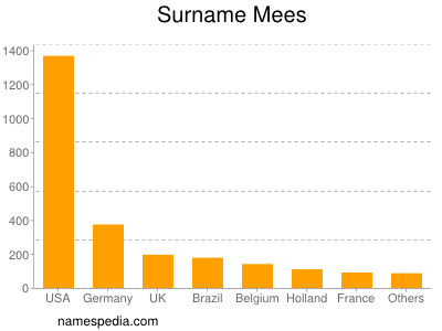 Surname Mees