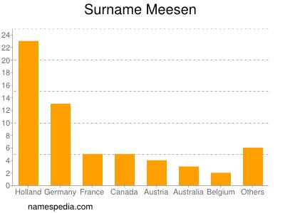 Surname Meesen