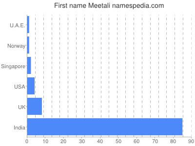 Given name Meetali