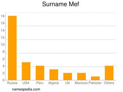 Surname Mef