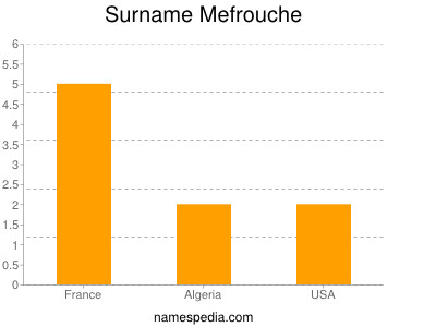 Surname Mefrouche