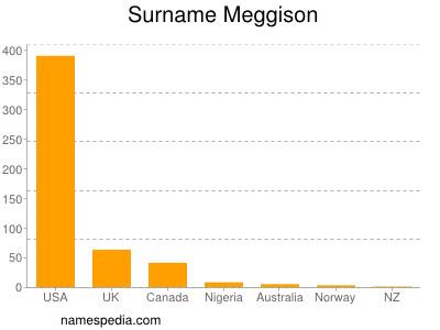 Surname Meggison