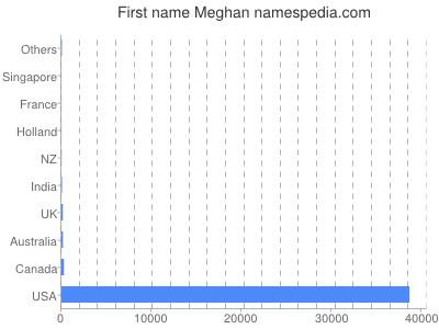 Given name Meghan