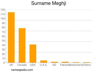 Surname Meghji