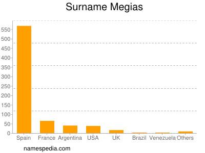 Surname Megias