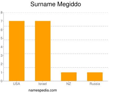 Surname Megiddo