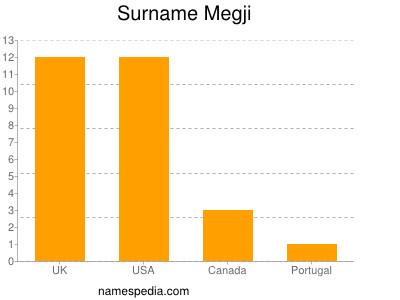Surname Megji