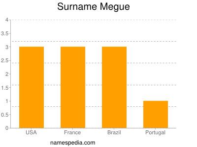 Surname Megue