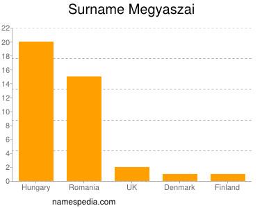 Surname Megyaszai
