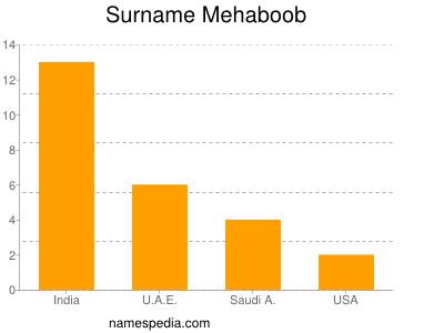 Surname Mehaboob