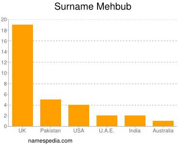 Surname Mehbub