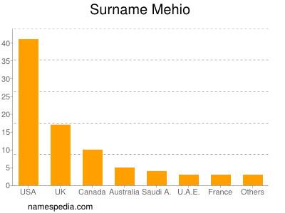 Surname Mehio