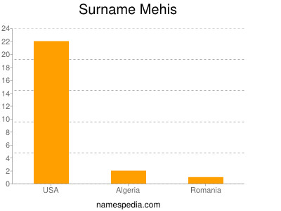 Surname Mehis