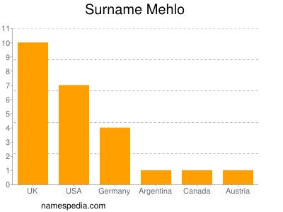 Surname Mehlo