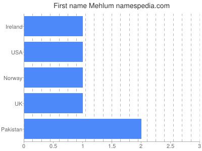 Given name Mehlum