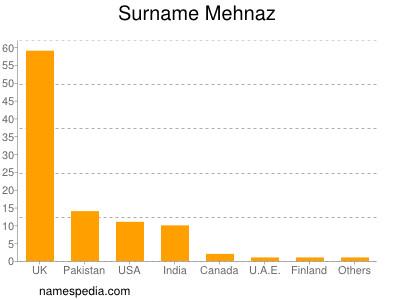 Surname Mehnaz