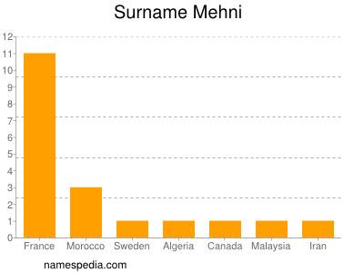Surname Mehni