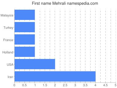 Given name Mehrali