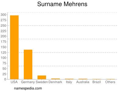 Surname Mehrens