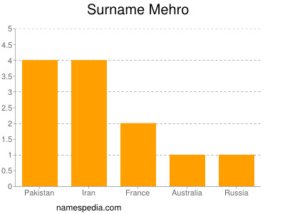 Surname Mehro