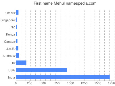 Given name Mehul