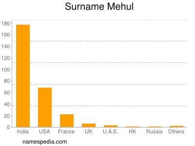 Surname Mehul