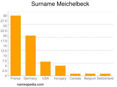 Surname Meichelbeck